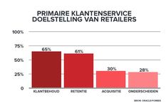 Klantenservice doelstellingen retailers