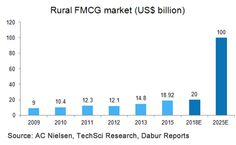 First steps: Rural Markets: land of opportunities