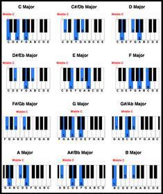 Piano Lessons Blog- not make, but learn