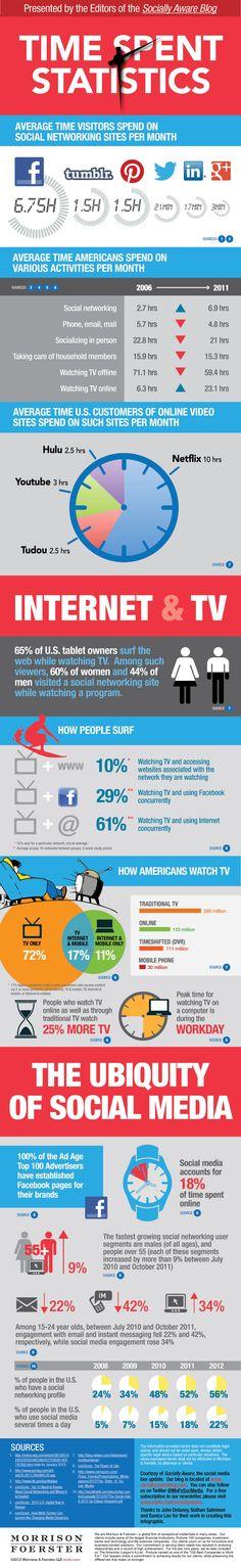 Sosyal Ağlarda Ne Kadar Vakit Geçiriyoruz - #sosyalmedya #sosyalmedyapazarlama #socialmedia #socialmediamarketing #infografik #infographic  #facebook #twitter #pinterest #tumblr #linkedin #google+