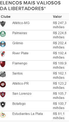 Elenco do Galo é o mais valioso da Liberta, seguido por Verdão e Grêmio #globoesporte
