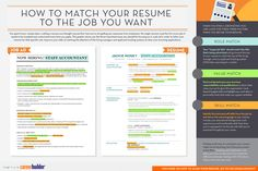 Get visual resume writing, resume designing, creative resume services online by a professional resume writer to land your dream job Resume Designer, Data Dashboard, Visual Resume, Resume Builder, Perfect Resume, Resume Tips, Sample Resume, Myself Essay, Essay Questions