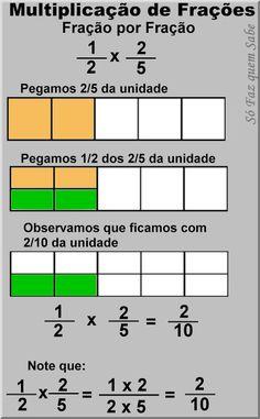 Multiplicação de frações - como fazer para multiplicar números fracionários.