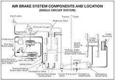 Truck Air Brakes Diagram Desert Truck Supply Brake