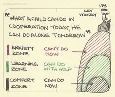 Zone of proximal development Based on visualizing Lev Vygotsky's theory is part of Child development theories - Educational Theories, Educational Psychology, Developmental Psychology, Human Development, Language Development, Personal Development, Social Constructivism, Learning Theory, Early Childhood Education