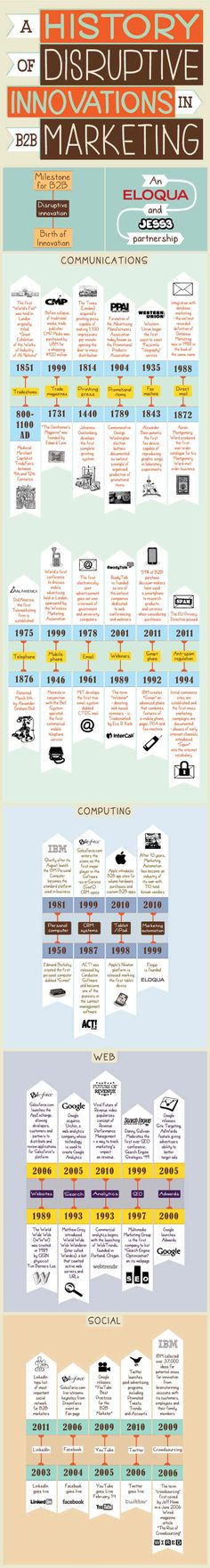 A History Of Disruptive B2B Marketing Innovations [INFOGRAPHIC] - AllTwitter