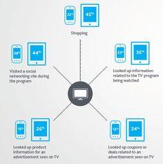 Que font les propriétaires de tablette et de smartphone quand ils regardent la télévision ?