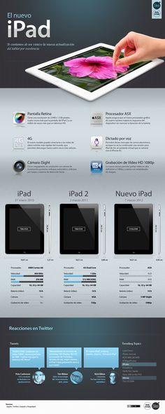 Otra descripción del nuevo iPad / another iPad's description