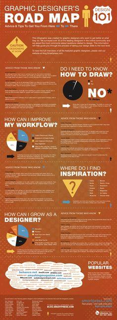 Graphic Designer's Road Map – Design 101 — Designspiration Graphic Design Tips, Map Design, Graphic Design Typography, Tool Design, Graphic Design Inspiration, Graphic Designers, Daily Inspiration, Design Basics, Freelance Graphic Design