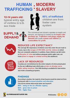 Trafficking sc sex