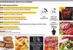 Jedes vierte Kind isst nie Gemüse (20.11.2013) http://kurier.at/lebensart/gesundheit/jedes-vierte-kind-isst-nie-gemuese/36.552.128