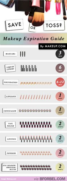 Cheat Sheet: Make Up Expiration Guide #tips #tricks #products. I actually just use my makeup until I feel it's done it's do lol.