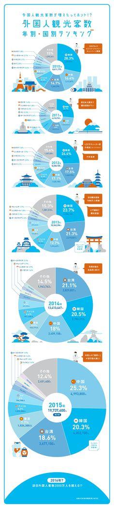 外国人観光客数 年別・国別ランキング