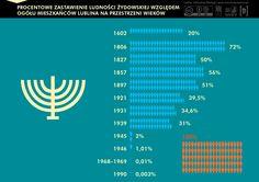 Zmiany liczby ludności pochodzenia żydowskiego na tle ogółu ludności Lublina  #Lublin #Żydzi #dzieńsąsiada #infographic #Jews
