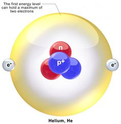Helium (He) is the only element on the periodic table that was not discovered on Earth. It was found when analyzing the sun's spectrum, hence its name which comes from the Greek god of the sun Helios. Random Science Facts, Greek Gods, Energy Level, Hold On, Spectrum, Periodic Table, Earth, Sun, Check