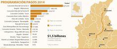ANI pagará $1,5 billones para las tres primeras generaciones