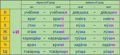 #Russian Language Plural nouns rule 7 Множественное число существительных (продолжение)