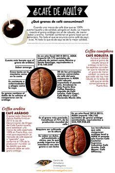 Infografía Café de Aquí (Puerto Rico) Febrero 2016