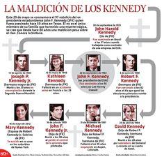 Este 29 de mayo se conmemora el 97 natalicio del ex presidente estadunidense John F. Kennedy (JFK) quien fuera asesinado hace 50 años en Texas. Él no es el único miembro de su familia que tuvo una muerte trágica. #Infografia