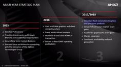 In a recent AMD presentation to investors briefing AMD stated Vega GPUs would…