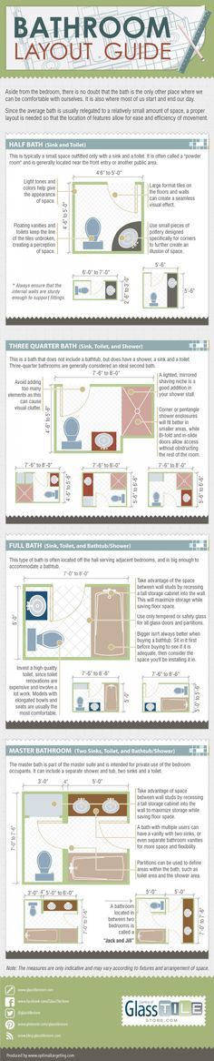 Bathroom Layout Guide (Info-Graphic)  To have a comfortable and efficiently functioning one, its layout needs to be carefully considered. Let's take a look at the different kinds of bathrooms layouts and how to make the most out of each space.
