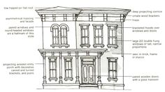 architectural styles represented in LeDroit Park: Italianite | #DC