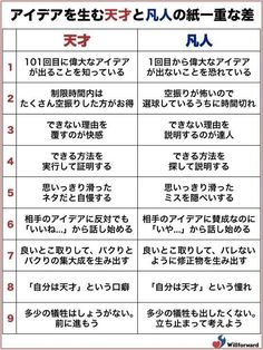 Genius and mediocrity of the paper weight of the difference is the topic. A!@attrip || アイディアを産む天才と凡人の紙一重の差がFacebookで話題 | A!@attrip