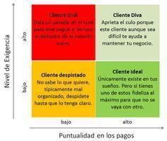 Cómo Categorizar Clientes Existentes de Forma Básica Para No Malgastar Recursos - Diario del Contador publico