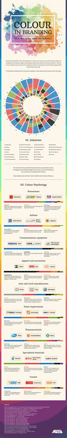 Psychology : The Most Used Brand Colours In Each Industry And Their Impact On Consumers (Info