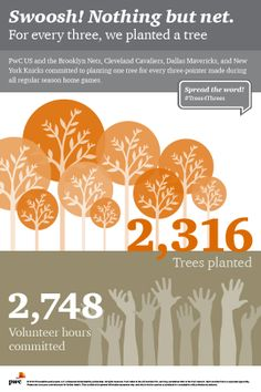Have you hugged a tree today? We've committed 2,748 volunteer hours to plant over 2,316 trees with Trees for Threes #pwc #sustainable