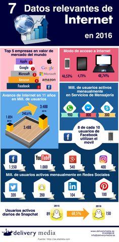 7 datos relevantes de Internet (y Medios Sociales) en 2016 #infografia