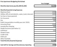 We explore the numbers to see if this apartment will fit into their budget. Budgeting Worksheets, Printable Worksheets, First Apartment Tips, Apartment Ideas, Household Budget Template, Home Buying Checklist, Consumer Math, Rent Me, Learning Numbers