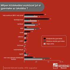 Milyen közlekedési eszközzel jut el gyermek az iskolába? Generali kutatás - 2012. augusztus  További részletek: https://www.generali.hu/Rolunk/Hirek/SKGP_gyermekbalesetek_20120911.aspx