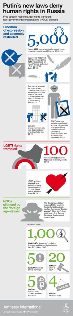 Russia's human rights crackdown is of Olympic proportions... https://www.amnesty.org.uk/russia-crackdown-human-rights-lgbt-gay-law-protest-censorship-pussy-riot-sochi