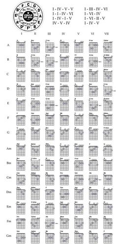 Made this cheat sheet to help teach myself guitar. Thought someone else might find it useful. - Imgur #teachingguitar