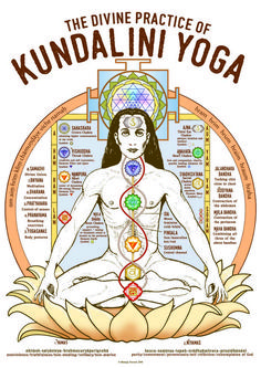 Chakra Kundalini Yoga Practice Poster for digital download in high quality. With Chakras, Nadis, Bandhas, Ashtanga path, Sri Yantra, Bija Mantras and many more. For Yogateacher and studies Kundalini Meditation, Meditation Art, Kundalini Mantra, Yoga Mantras, Mahavatar Babaji, Les Chakras, Mudras, Spirit Science, Yoga Benefits