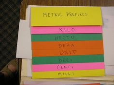 Measurement - Metric Prefixes. The student could make these and then use them when working on word problems or other activities that would go along with the unit.
