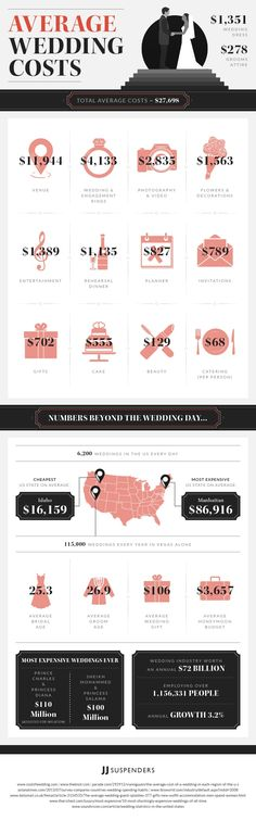 Average wedding cost couples that live in or travel to lake mt average wedding cost couples that live in or travel to lake mt county spend 20184 on average for their wedding wedding pinterest wedding costs junglespirit Gallery