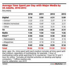美國各媒體平均單人單日接觸時間