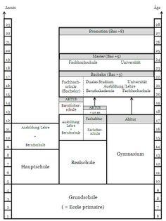 Système scolaire, éducation et formation en Allemagne