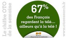 67% des français regardent la télé… ailleurs qu'à la télé ! C'est ce que révèle le « chiffre OTO Research » de cette semaine à partir de son « Observatoire de tendances ».