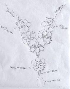 SPULNI-BLOG: Minták - tatting Patterns. Buono schema e buona spiegazione!