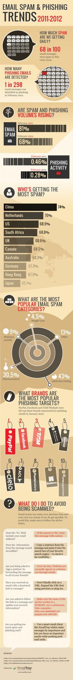 Email spam & phishing trends. #infografia #infographic