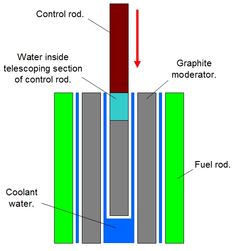 Typical nuclear fission reactor steam turbine diagram google components of a nuclear reactor control rods google search ccuart Image collections