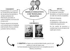 Hablemos de pedagogía: 2. MODELO CONDUCTISTA O DE TECNOLOGÍA EDUCATIVA