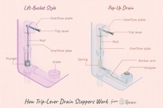 How To Remove A Bathtub Drain Stopper Organization