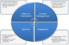 Building Enterprise 2.0 Applications