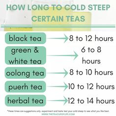 The cold steep tea (aka cold brew tea) method is similar as it involves making your tea with cold water only, eliminating the water-heating process. Use this graphic as a guide to know how long to cold steep certain teas. Tea Facts, Iced Tea Recipes, Coffee Recipes, Strawberry Tea, Tea Cocktails, Cold Ice, Brunch, Oolong Tea, Brewing Tea