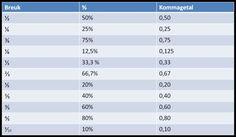 breuken-procenten-kommagetallen-schema