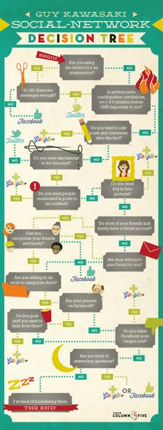 Guy Kawasaki Infographic: The Social Network Decision Tree - Column Five Media Marketing Trends, Inbound Marketing, Business Marketing, Content Marketing, Internet Marketing, Online Marketing, Social Media Marketing, Mobile Marketing, Marketing Strategies